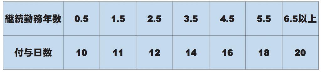 通常の労働者の付与日数