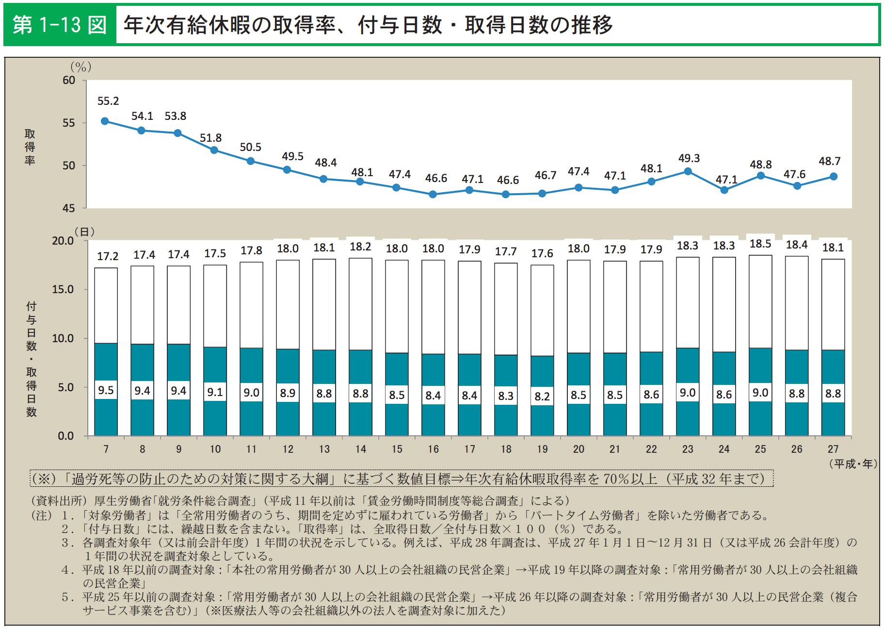 年次有給休暇の取得率、付与日数・取得日数の推移
