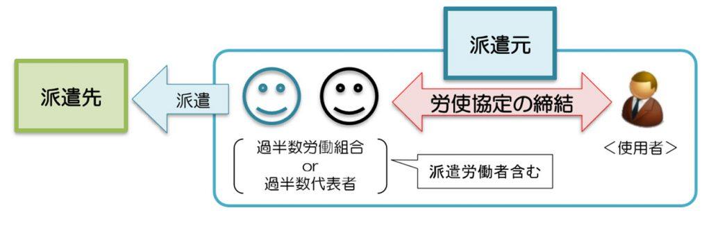 労使協定方式の図