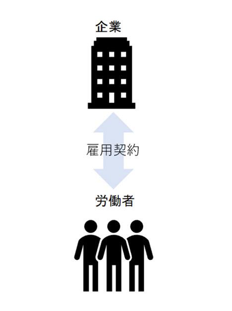 契約社員・パート・アルバイトの場合の契約関係