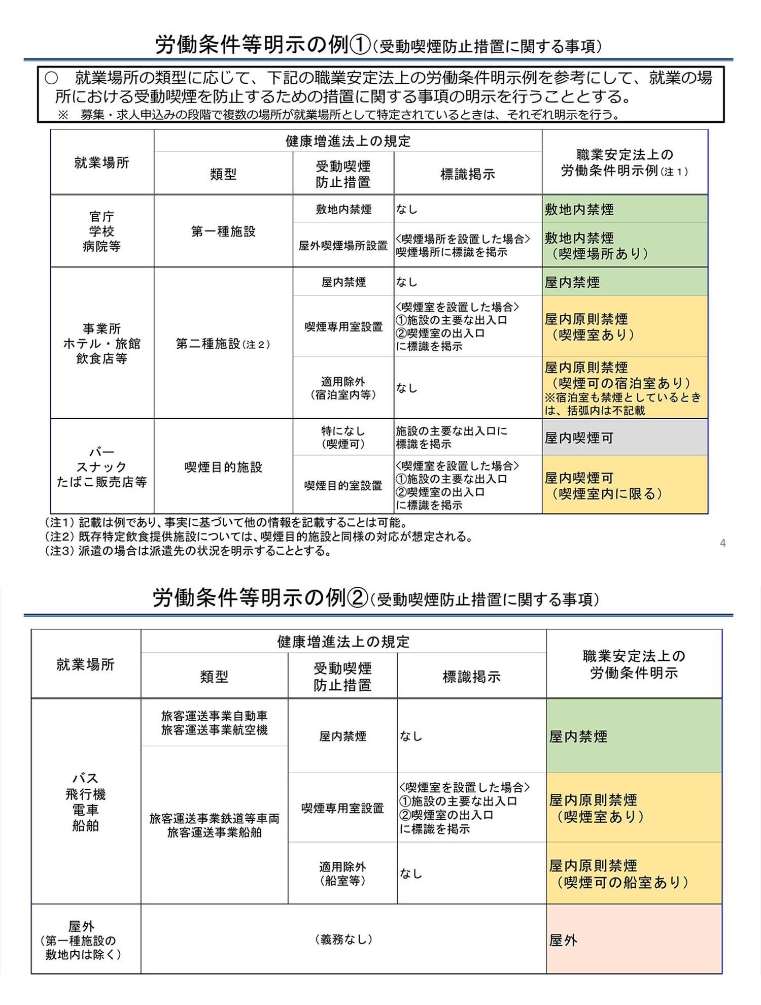 労働条件等明示の例(受動喫煙防止措置に関する事項)