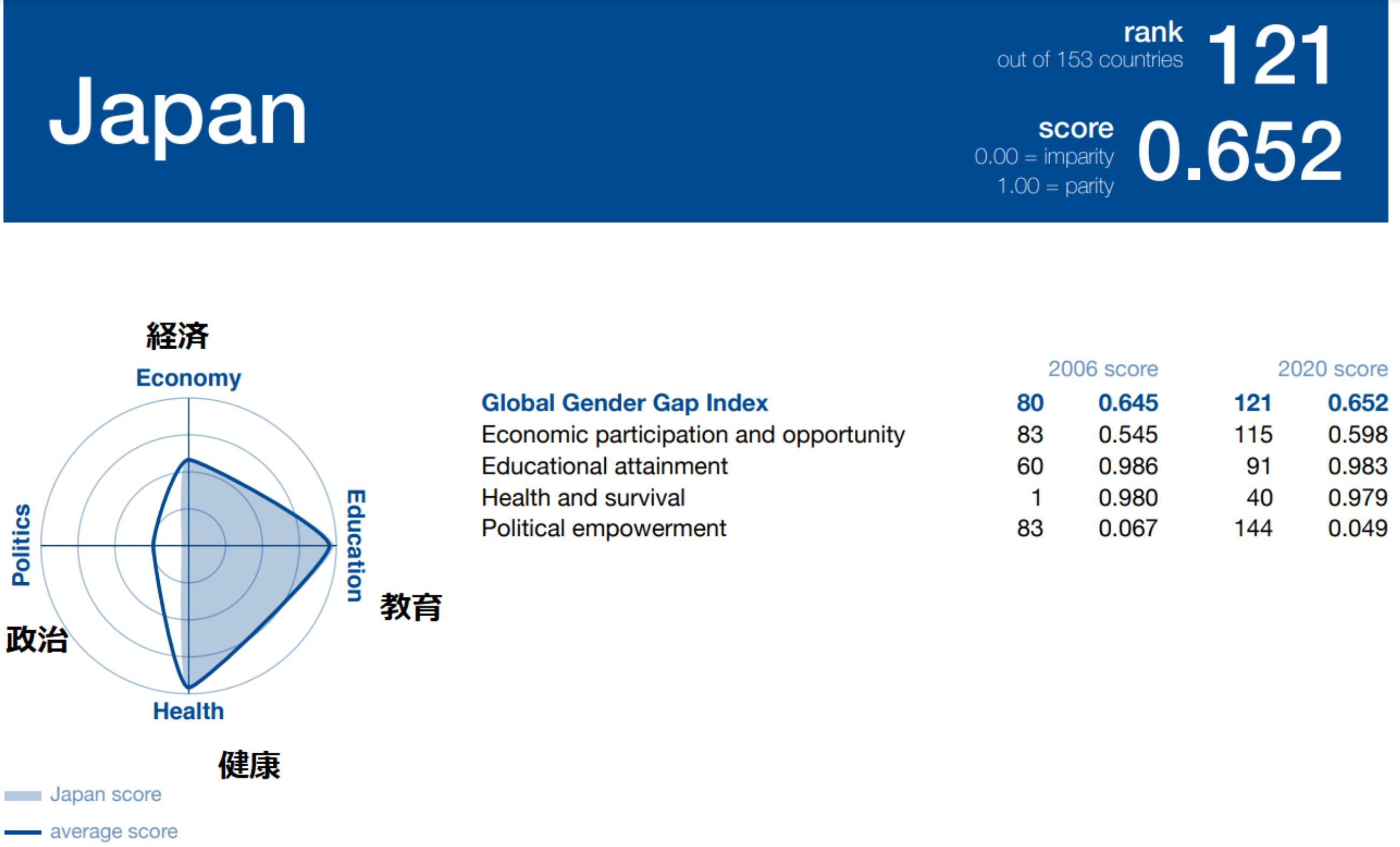 『グローバル・ジェンダー・ギャップ レポート2020』(世界経済フォーラムの発表資料)