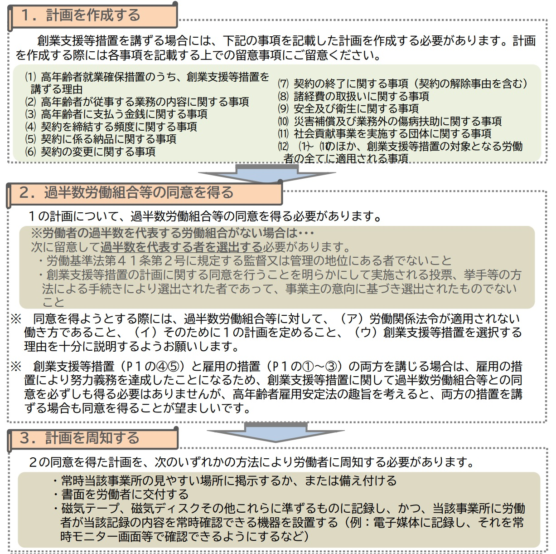 創業支援等措置の実施に関する計画の記載例等について