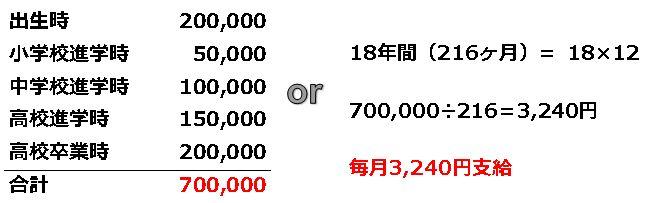 割増 東京給与計算代行