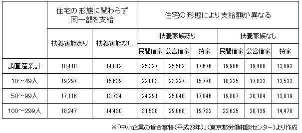 住宅手当 東京給与計算代行センター