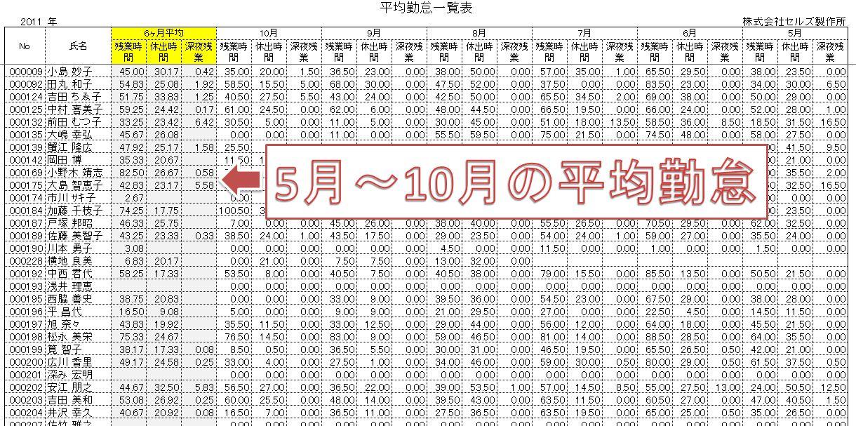 勤怠平均 東京給与計算代行センター